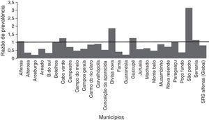 Representação dos valores pontuais da razão de prevalência (RP) relativos às internações por PAC em crianças com até um ano, em cada um dos 26municípios e considerando‐se o valor total da SRS‐Alfenas, MG, Brasil, após a introdução da vacina PCV‐10. As colunas representam os valores da razão de prevalência de hospitalização por PAC, após a introdução da vacina PCV‐10. A linha horizontal representa a razão de prevalência=1, ou seja, a linha de não alteração na prevalência de PAC após introdução da vacina PCV‐10.