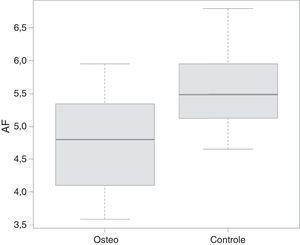 Comparação dos dados de ângulo de fase (PA) entre os grupos de pacientes com osteogênese imperfeita (=osteo) e crianças do grupo controle (=controle).