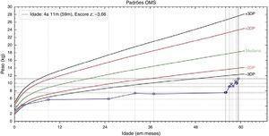 Gráfico da relação peso/idade que demonstrando a recuperação nutricional do Caso 2.