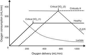 Relationship between oxygen delivery, oxygen consumption, oxygen extraction rate and lactate in healthy (1) and critically ill (2) patients with shock. DO2, oxygen delivery; VO2, oxygen consumption; O2ER, oxygen extraction rate.