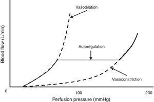 Auto regulation of blood flow to the tissues driven by the perfusion pressure curve. In situations of severe hypotension (mean arterial pressure <50mmHg), blood flow to the tissues is decreased, leading to hypoxia. On the other hand, during severe hypertension (mean arterial pressure >150mmHg), there is an increase in blood flow to the tissues that can result in leakage of blood components into the interstitial space. In both situations, when the auto regulatory threshold is reached, auto regulation of the blood flow mechanism is lost. The mean arterial pressure represents the perfusion pressure.