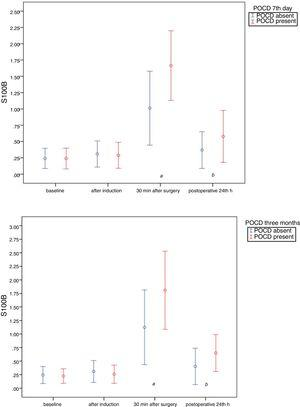 A, Serum S100B level profiles according to presence or absence of POCD on postoperative (postop) day 7. Data are shown as mean±standard deviation. (a) Significant difference at postop 30min between patients with and without POCD (p=0.0001). (b) Significant difference at postop 24h between patients with and without POCD (p=0.001). B, Serum S100B level profiles according to presence or absence of POCD at postoperative (postop) 3 months. Data are shown as mean±standard deviation. (a) Significant difference at postop 30min between patients with and without POCD (p=0.0001). (b) Significant difference at postop 24h between patients with and without POCD (p=0.001).