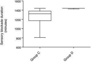 Postoperative duration of sensorial block. Group C, Control Group; Group D, Dexamethasone Group. Student t-test was used for independent samples to compare groups (p<0.001).