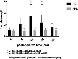 Postoperative lactate levels on time, by groups Hyperlactatemia (HL) and not Hyperlactatemia (nHL), mean±SD.