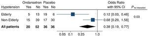 Efficacy of ondansetron vs. placebo to prevent spinal anesthesia-induced hypotension in patients undergoing non-obstetric surgeries. Results were stratified by age (elderly [≥ 60 years] vs. non-elderly [< 60 years]). Squares represent Odds Ratio (OR) estimates computed via logistic regression models (ITT analyses). Horizontal lines depict 95% Confidence Intervals (95% CI). The center of the diamond summarizes the overall effect, and its width represents the overall 95% CI. P for interaction is the result from a likelihood-ratio test, indicating that the model that included an age×treatment interaction term fitted the observed data significantly better compared to the simpler model (nested model, no interaction).
