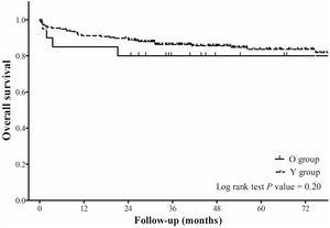Overall survival rate according to the follow-up period in O and Y groups. Group Y, patients<65 years; Group O, patients ≥ 65 years.