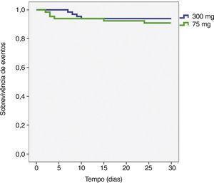 Probabilidade de sobrevivência livre de eventos adversos cerebrovasculares ao 30 dias.