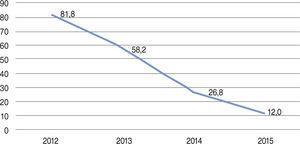 Utilização da trombectomia aspirativa ao longo do período 2012‐2015.