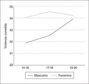 Puntuaciones medias de violencia cometida en función del sexo y la edad de los sujetos.