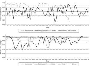 Voice Silence Dynamic Graphs, middle therapy phase.