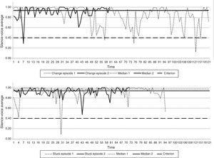 Voice Silence Dynamic Graphs, final therapy phase.