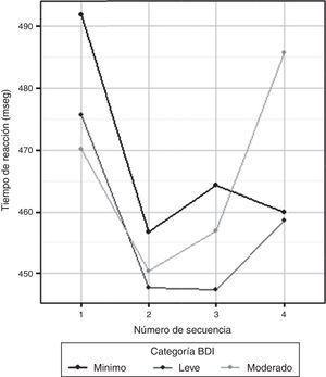 Cambios de tiempos de reacción en la prueba de aprendizaje implícito.