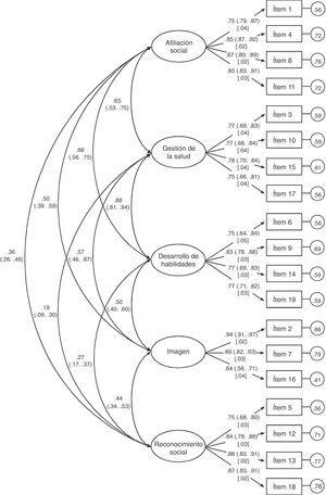 Análisis factorial confirmatorio del modelo de cinco factores del GCEQ. Las elipses representan los factores y los rectángulos los ítems. Las varianzas residuales se muestran en círculos pequeños. Los valores entre paréntesis representan el valor del ICsc al 95% obtenido mediante la técnica de bootstrapping. El valor entre corchetes representa el error típico del boostrapping. Todas las correlaciones y los pesos de regresión mostrados fueron estadísticamente significativos (p<.01).