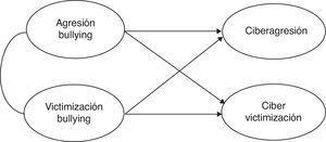 Modelo de ecuaciones estructurales de partida.