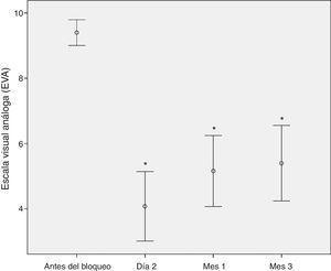 Comportamiento de la intensidad del dolor (EVA) en los tres períodos de observación. * Valor de p<0,0001. Fuente: Autores.