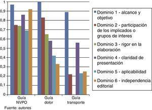 Evaluación de calidad de las guías usadas en el manual de complicaciones postoperatorias. Fuente: autores.