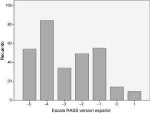 Frecuencia absoluta para cada calificación utilizando la versión en español de la escala RASS en las 300 evaluaciones realizadas. Fuente: autores.