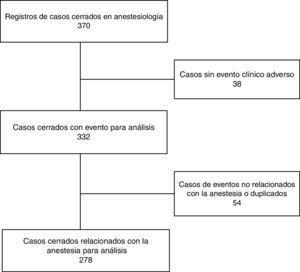 Selección de casos para análisis.