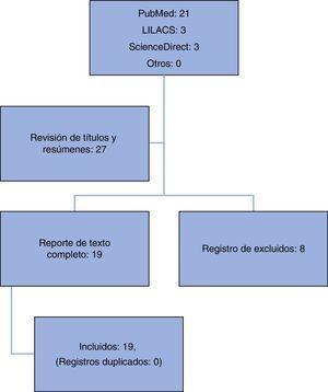 Algoritmo de selección de artículos, según la revisión sistemática de la literatura. Fuente: autores.
