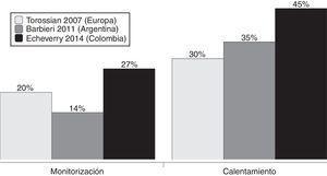 Actitudes frente a la monitorización y el calentamiento corporal activo en la encuesta actual y en 2 encuestas previas. Datos tomados de Torossian14 y Barbieri15, y del presente estudio. Fuente: autores.