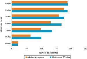 Adherencia a guía de sepsis según número de metas cumplidas. Fuente: autores.