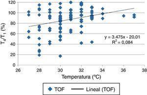 Correlación entre temperatura tenar y relación T4/T1 frente al estímulo tren de cuatro. El coeficiente de determinación (R2) para la muestra obtenida no pudo determinar la atribución entre estas variables. Fuente: autores.