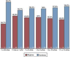 Distribución de los grupos de edad según sexo en población pediátrica; IATM, 2010-2014. Fuente: Instituto de Alta Tecnología Médica-IATM, autores.