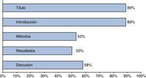 Completitud alcanzada en secciones de los artículos de investigación (n=23). Fuente: autores.