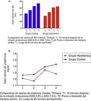 Cambios en la función hepática y renal. A: aspartato-aminotransferasa; B: creatinina. Fuente: autores.