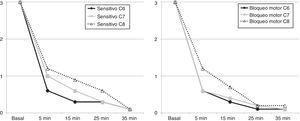 Evolución del bloqueo sensitivo y motor tras el BSC. Los valores observados corresponden a la media de los casos. Fuente: autores.