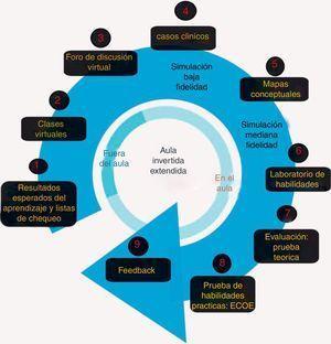 Modelo del aula invertida extendida a simulación clínica. Fuente: Autores.