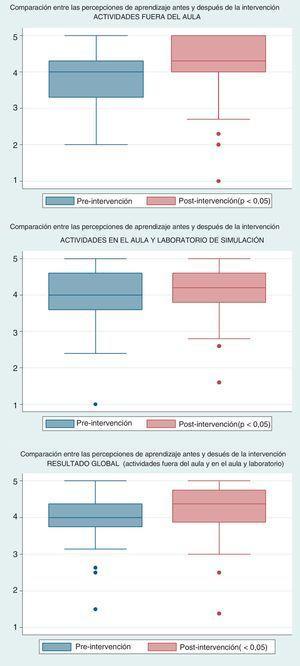 Comparación entre percepciones de aprendizaje estudiantil pre y postintervención. Fuente: Autores.