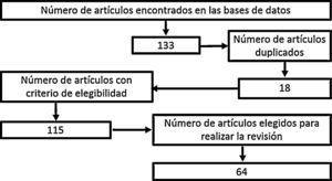 Flujograma de búsqueda de información. Fuente: Autores.