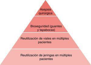 Pirámide que ilustra la jerarquía de factores de riesgo para complicaciones infecciosas asociadas a la anestesia. Fuente: Autores.