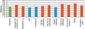 Perfil de bienestar según tipo de empleo, 2010.