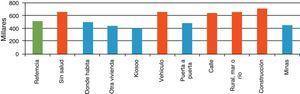 Perfil de bienestar según sitio de trabajo y cotización a salud, 2010.