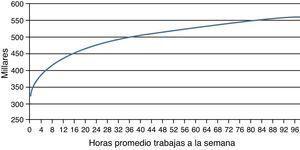 Ingreso compensado para jornada laboral semanal, 2010.