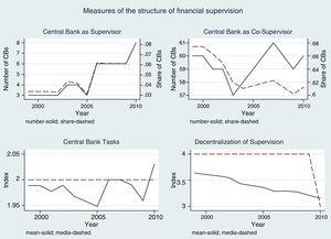 Quantifying the institutional structure of financial supervision.