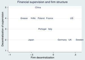 Decentralization of firms and financial supervision, 2006.