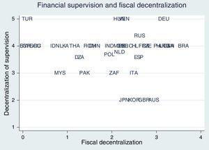 Fiscal decentralization and decentralization of financial supervision, 1999.