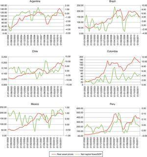 Asset prices and Net capital inflows in some countries of Latin America.