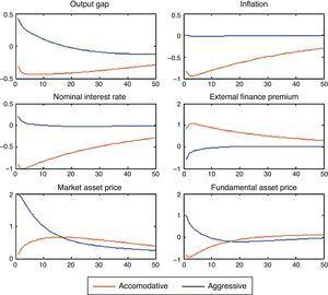 Effects of an asset bubble when monetary policy responds to both asset prices and inflation closed economy model.