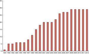 Number of inflation targeting central banks over time.