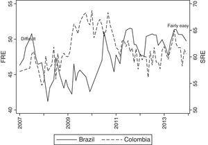 Readability – Brazil and Colombia.