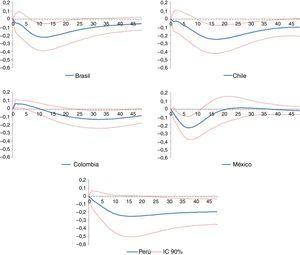 Impacto de un choque positivo de 1 DE en la tasa de interés sobre el índice de actividad económica en países de América Latina. Fuente: Estimaciones propias.