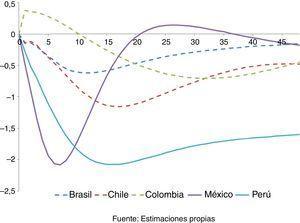Impacto de un choque positivo del 1% en la tasa de interés sobre el índice de actividad económica en países de América Latina. Fuente: Estimaciones propias.