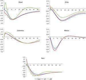 Impacto de un choque positivo de un punto porcentual en la tasa de interés sobre el índice de actividad económica en países de América Latina (modelo base vs. alternativos). Fuente: Estimaciones propias.