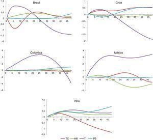 Índice de impacto relativo de los canales de transmisión en países de América Latina. Fuente: Estimaciones propias.