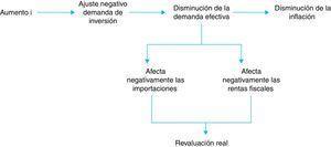 Mecanismo de transmisión. Intervención en la tasa de interés.