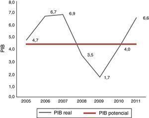 Crecimiento del PIB real y el PIB potencial